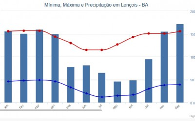 Climate and weather of the Chapada Diamantina
